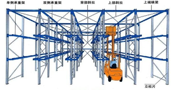 驶入式货架结构示意图